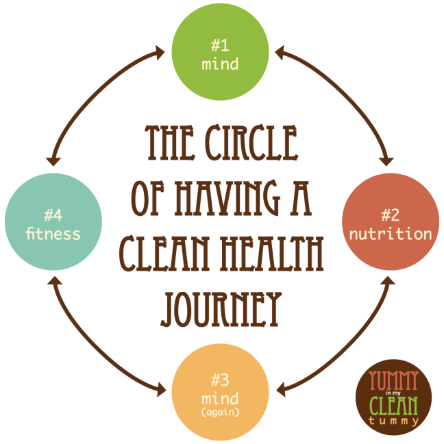 Circle of Having a Clean Health Journey | Yummy in my Clean Tummy